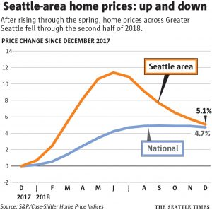 Seattle Area Home Prices: up and down